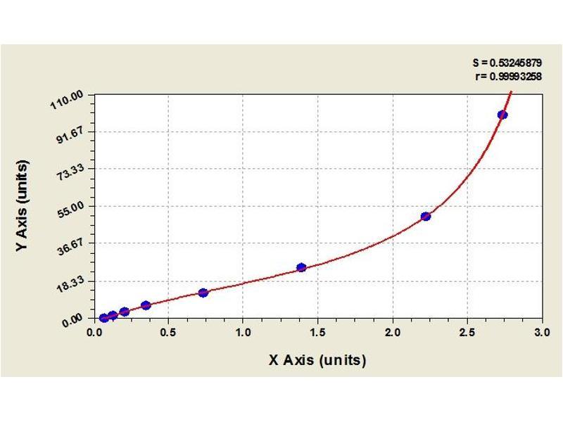 Image no. 1 for alpha-Fetoprotein (AFP) ELISA Kit (ABIN364989)