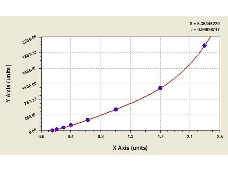 image for Chemokine (C-C Motif) Ligand 2 (CCL2) ELISA Kit (ABIN2630323)