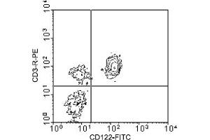 Flow Cytometry (FACS) image for anti-IL2 Receptor beta antibody (Interleukin 2 Receptor, beta)  (FITC) (ABIN371155)