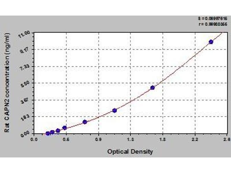 Calpain 2, (M/II) Large Subunit (CAPN2) ELISA Kit