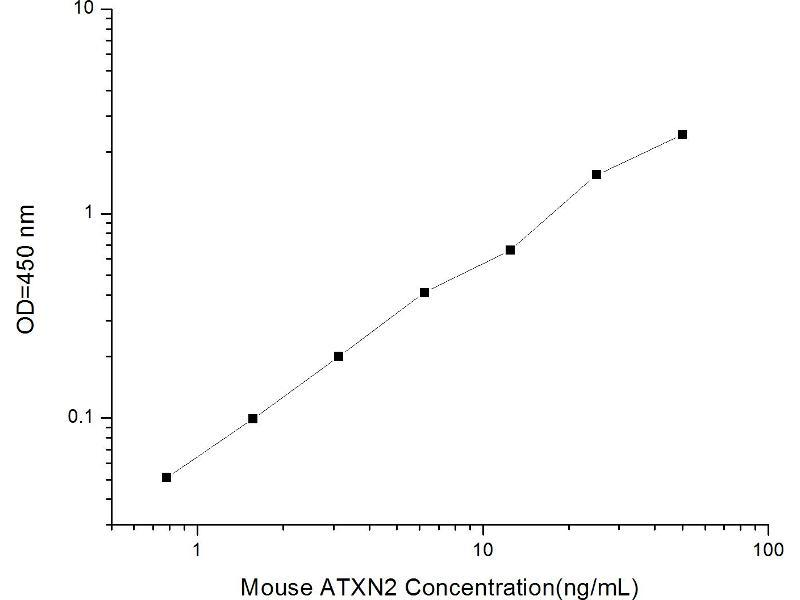 Ataxin 2 (ATXN2) ELISA Kit