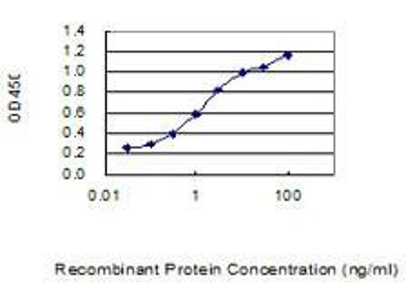 ELISA image for anti-FGF21 antibody (Fibroblast Growth Factor 21) (AA 30-209) (ABIN565265)