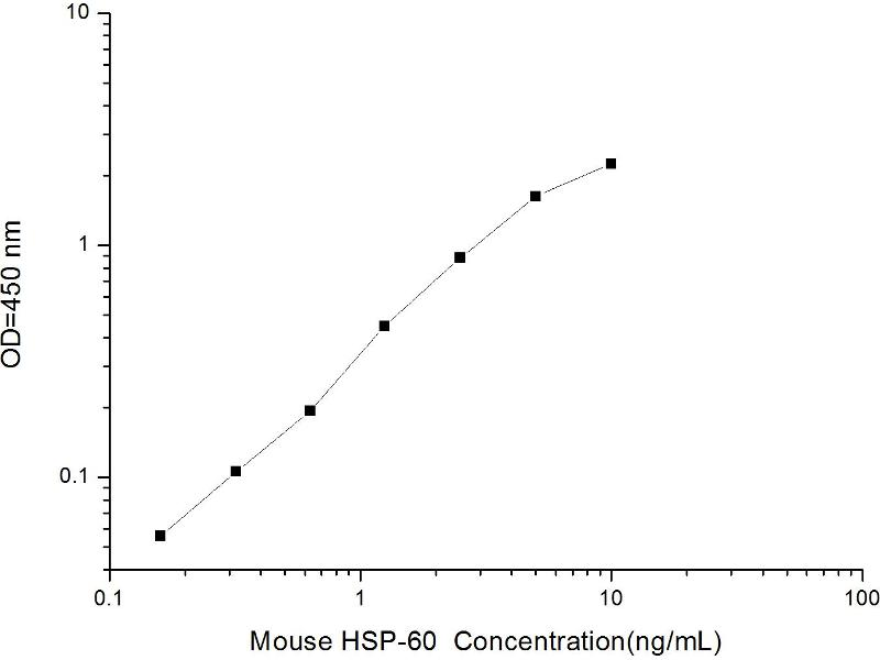 Heat Shock 60kDa Protein 1 (Chaperonin) (HSPD1) ELISA Kit (2)