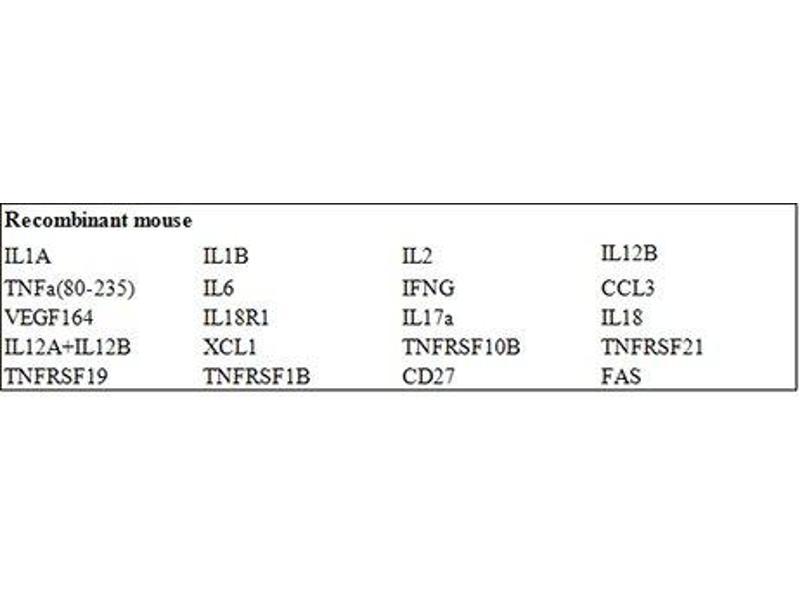 Tumor Necrosis Factor Receptor Superfamily, Member 1A (TNFRSF1A) ELISA Kit (2)