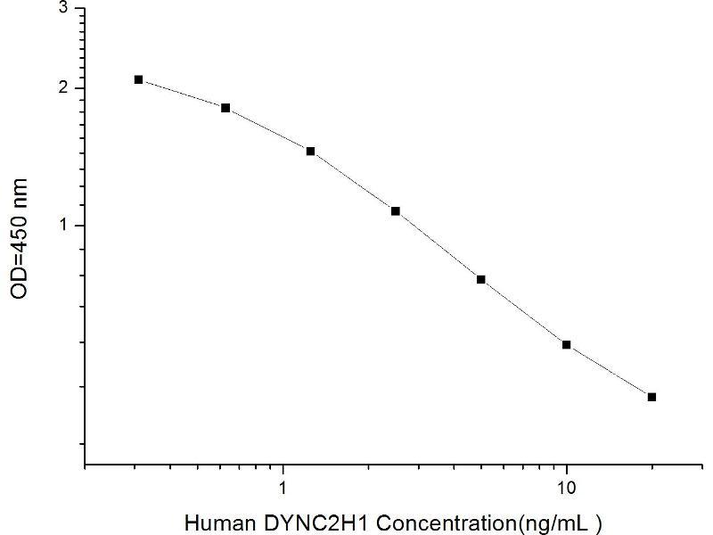 Dynein, Cytoplasmic 2, Heavy Chain 1 (DYNC2H1) ELISA Kit