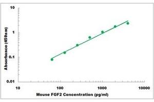 Image no. 1 for Fibroblast Growth Factor 2 (Basic) (FGF2) ELISA Kit (ABIN5526796)