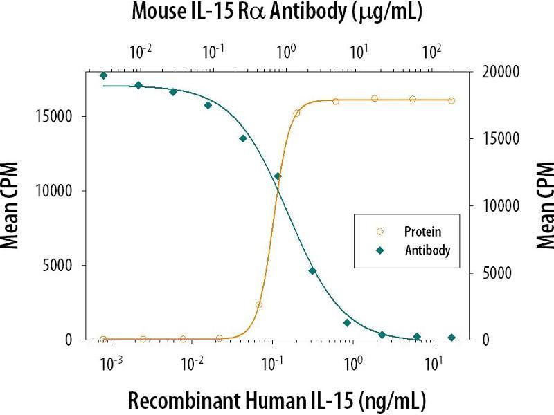 Neutralization (Neut) image for anti-Interleukin 15 Receptor, alpha (IL15RA) (AA 33-205) antibody (ABIN4900232)