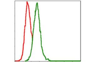 Flow Cytometry (FACS) image for anti-Mitogen-Activated Protein Kinase Kinase 7 (MAP2K7) antibody (ABIN1843862)