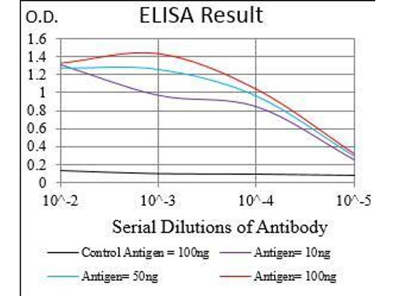 ELISA image for anti-ATP-Binding Cassette, Sub-Family B (MDR/TAP), Member 1 (ABCB1) (AA 632-693) antibody (ABIN1724923)