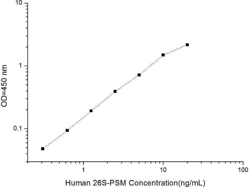 Proteasome (Prosome, Macropain) 26S Subunit, Non-ATPase, 4 (Psmd4) ELISA Kit (2)