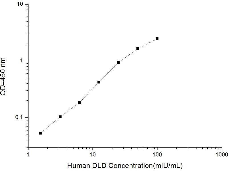 Dihydrolipoamide Dehydrogenase (DLD) ELISA Kit (2)