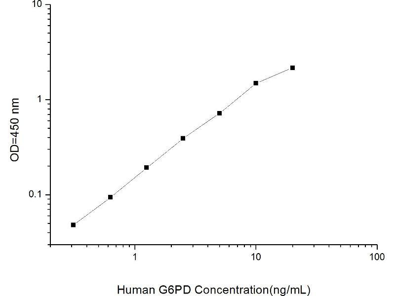 Glucose-6-Phosphate Dehydrogenase (G6PD) ELISA Kit (2)