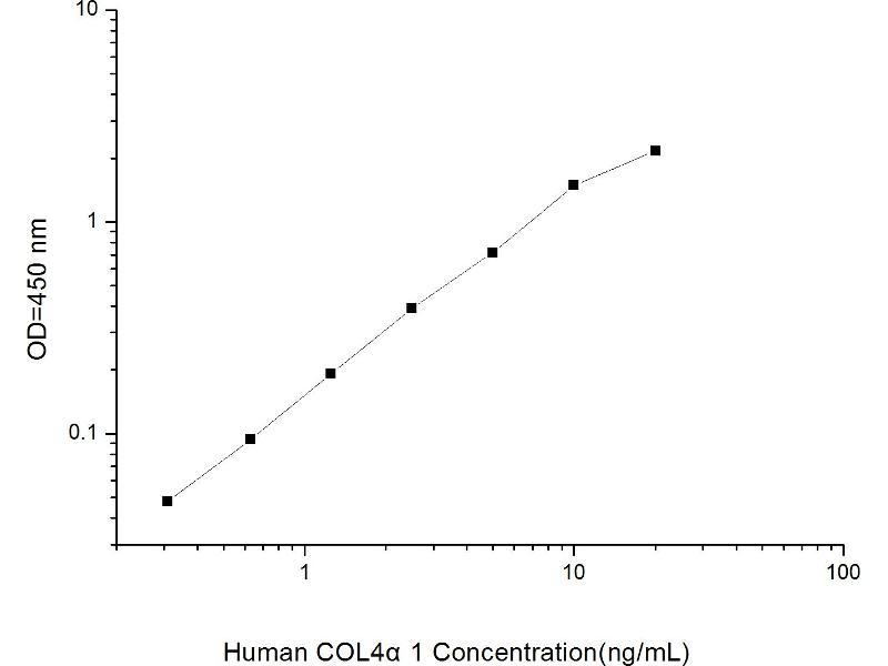 Collagen, Type IV, alpha 1 (COL4A1) ELISA Kit (2)