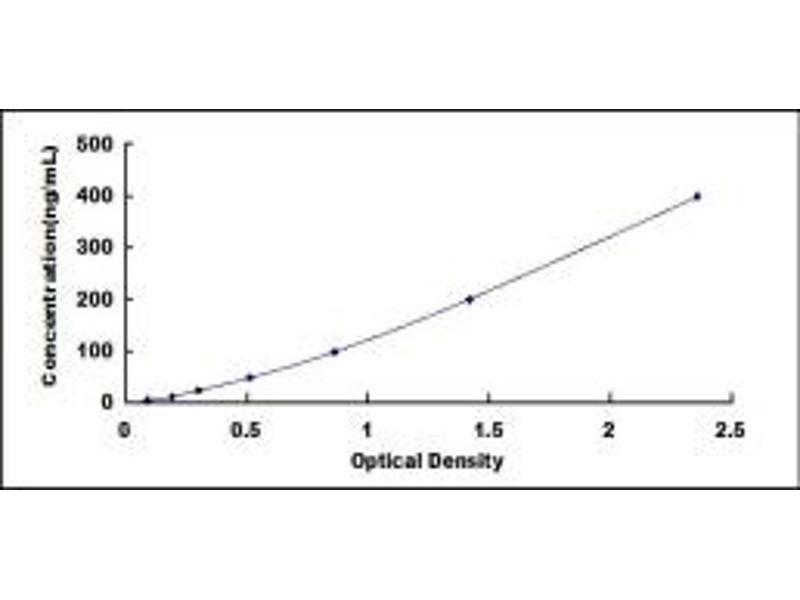 Mannose-Binding Lectin (Protein C) 2, Soluble (MBL2) ELISA Kit