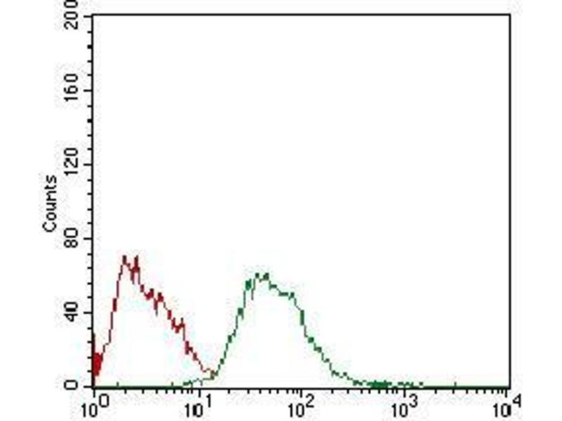 Flow Cytometry (FACS) image for anti-Colony Stimulating Factor 1 Receptor (CSF1R) (AA 344-497) antibody (ABIN1724928)
