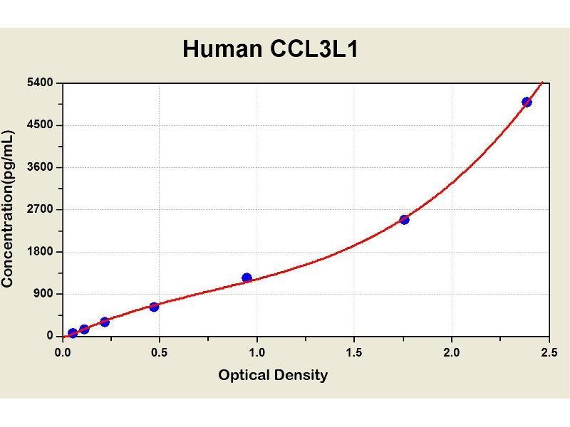 Chemokine (C-C Motif) Ligand 3-Like 1 (CCL3L1) ELISA Kit (2)