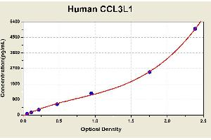 Image no. 2 for Chemokine (C-C Motif) Ligand 3-Like 1 (CCL3L1) ELISA Kit (ABIN1114078)