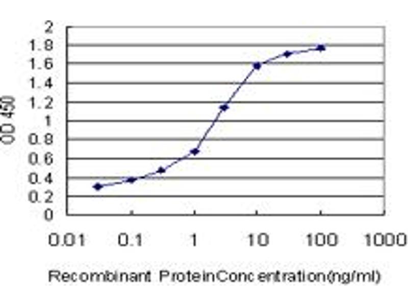 ELISA image for anti-Phosphatidylinositol-4-Phosphate 5-Kinase, Type I, gamma (PIP5K1C) (AA 561-667), (partial) antibody (ABIN565064)