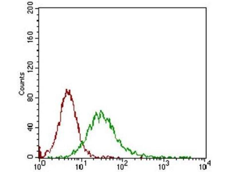 Flow Cytometry (FACS) image for anti-CD68 Antikörper (CD68 Molecule) (ABIN4261705)