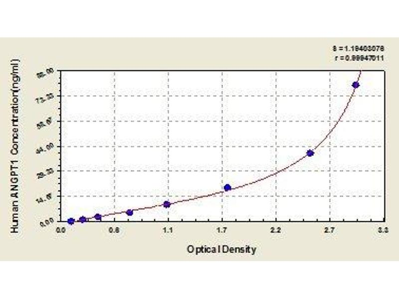 Image no. 1 for Angiopoietin 1 (ANGPT1) ELISA Kit (ABIN810667)