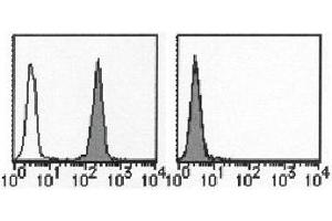 Flow Cytometry (FACS) image for anti-PD-L1 antibody (CD274 Molecule) (ABIN1106177)