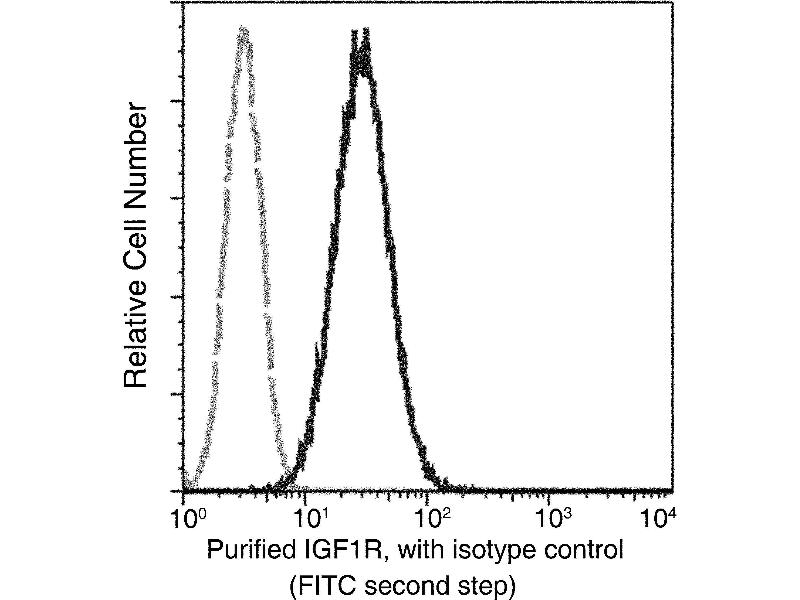 Flow Cytometry (FACS) image for anti-Insulin-Like Growth Factor 1 Receptor (IGF1R) (AA 1-932) antibody (ABIN2649188)