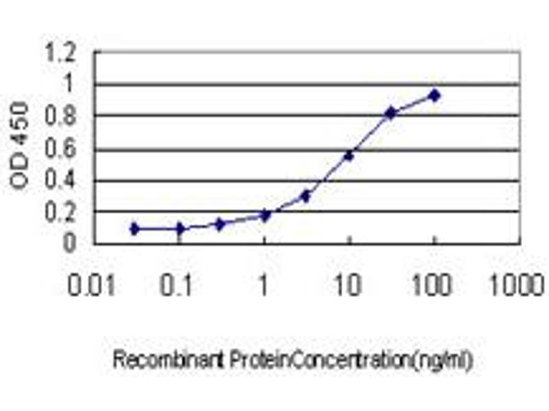 ELISA image for anti-CD83 (CD83) (AA 1-205), (full length) antibody (ABIN564015)