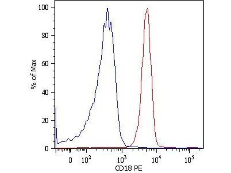 Image no. 1 for anti-Integrin beta 2 (ITGB2) antibody (PE) (ABIN192094)