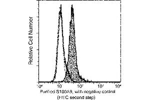 Image no. 1 for anti-S100 Calcium Binding Protein A9 (S100A9) (AA 1-114) antibody (ABIN2682580)