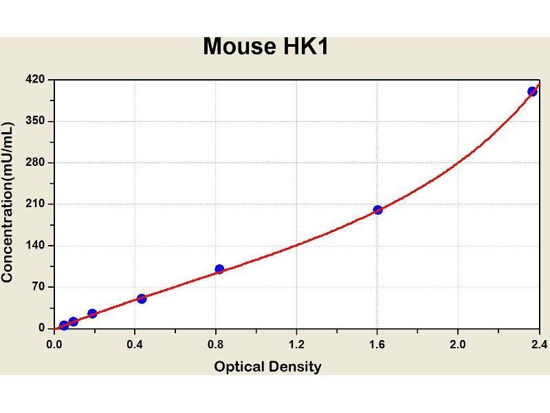 Hexokinase 1 (HK1) ELISA Kit