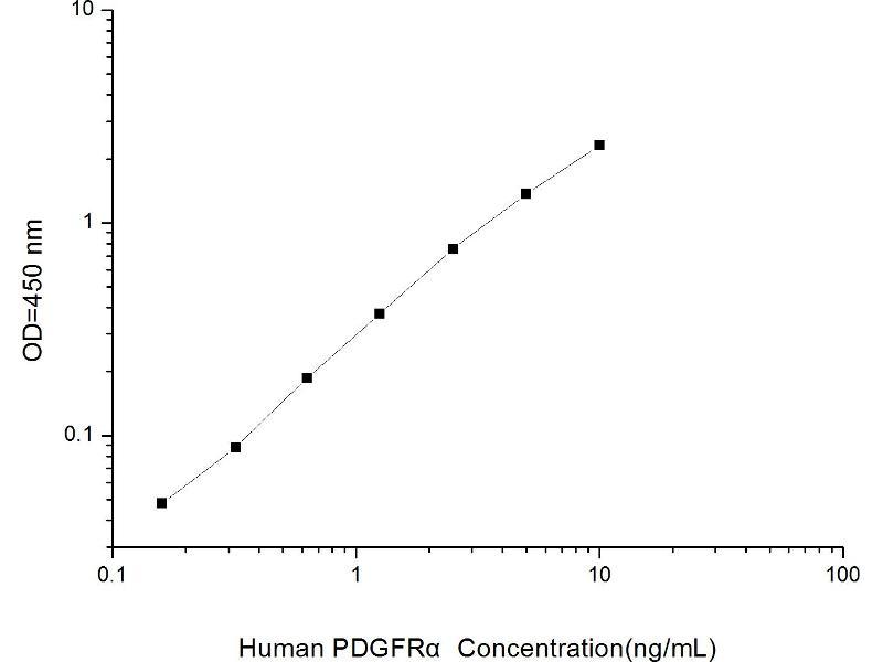 Platelet-Derived Growth Factor Receptor, alpha Polypeptide (PDGFRA) ELISA Kit (2)