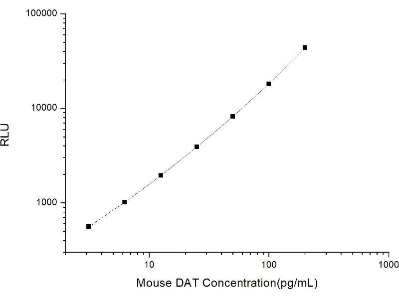 Solute Carrier Family 6 (Neurotransmitter Transporter, Dopamine), Member 3 (SLC6A3) ELISA Kit