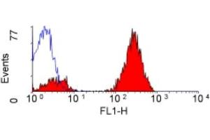 Flow Cytometry (FACS) image for anti-CD3 antibody (CD3)  (FITC) (ABIN118478)