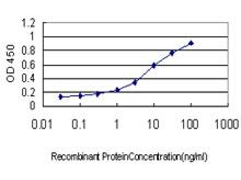 ELISA image for anti-X-Linked Inhibitor of Apoptosis (XIAP) (AA 51-150), (partial) antibody (ABIN559892)