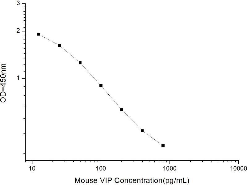 Vasoactive Intestinal Peptide (Vip) ELISA Kit (2)