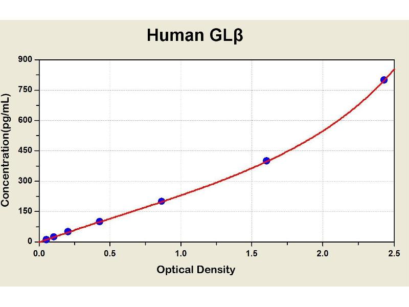 Galactosidase, beta 1 (GLB1) ELISA Kit