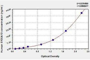 Image no. 1 for S100 Calcium Binding Protein A13 (S100A13) ELISA Kit (ABIN457069)