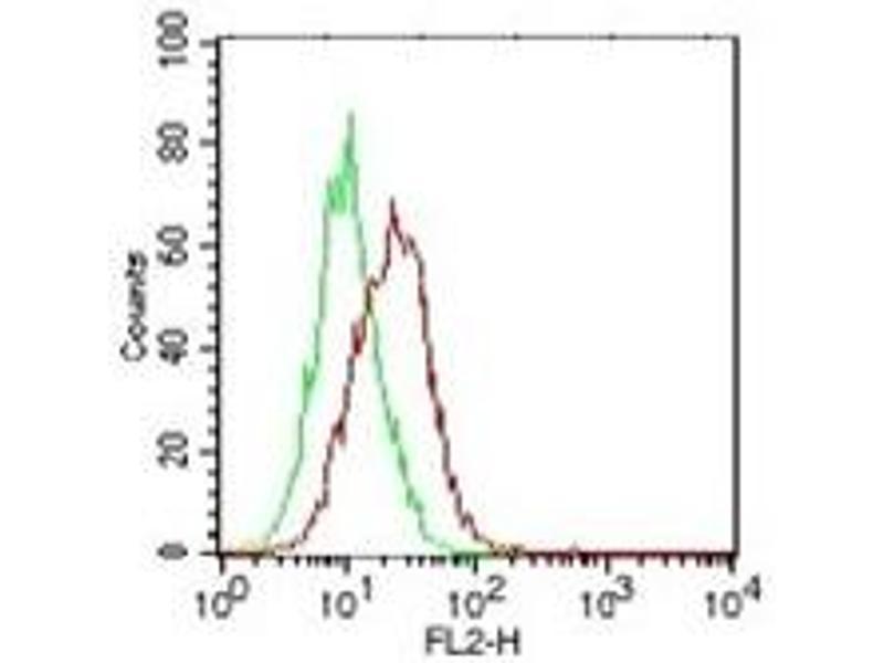 Flow Cytometry (FACS) image for anti-Interleukin 25 (IL25) antibody (ABIN567924)