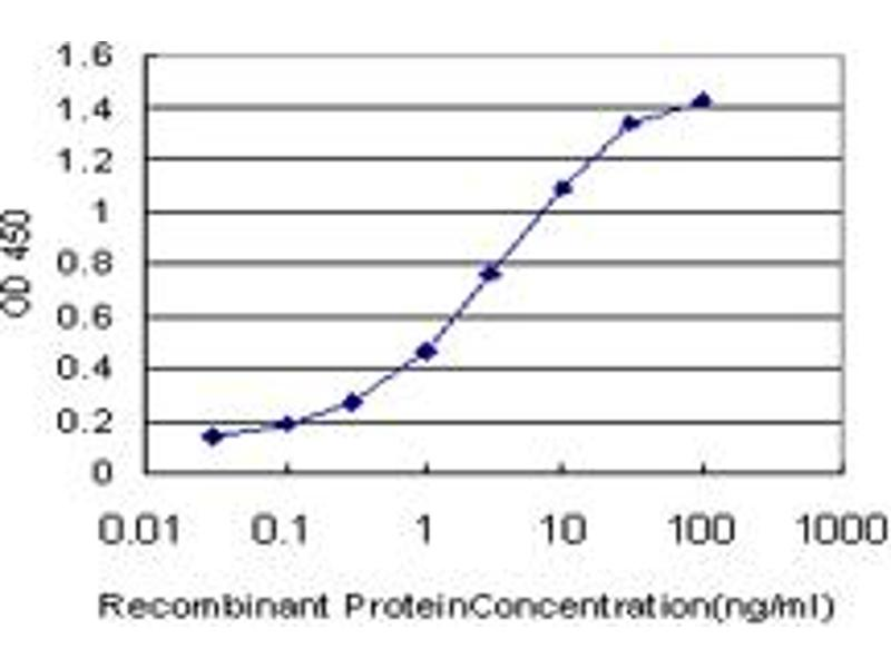 ELISA image for anti-E2F Transcription Factor 4, P107/p130-Binding (E2F4) (AA 211-301), (partial) antibody (ABIN560681)