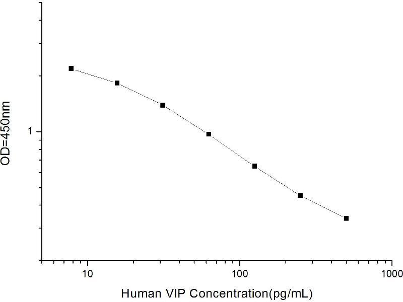 Vasoactive Intestinal Peptide (Vip) ELISA Kit (5)