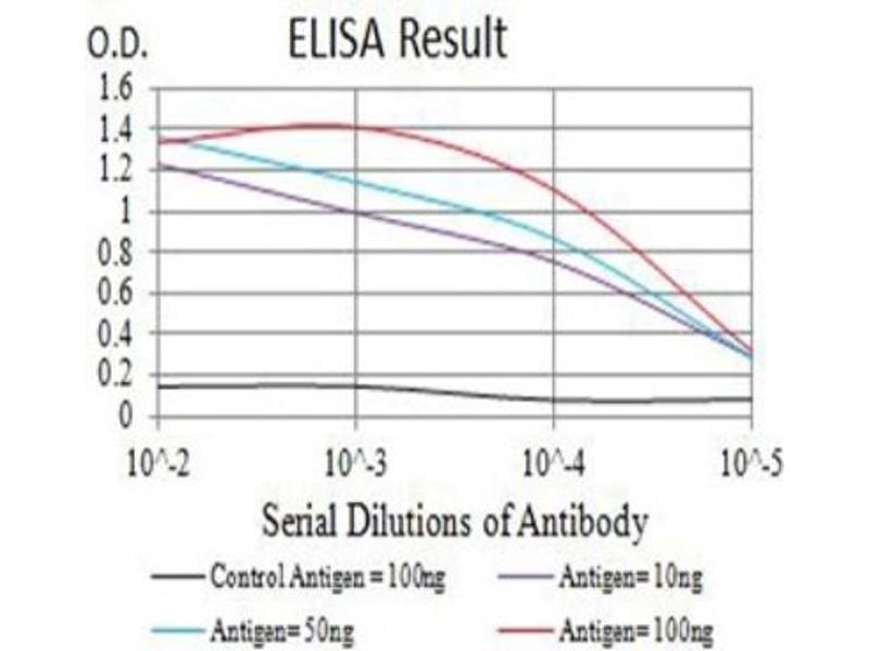 ELISA image for anti-CD3g Molecule, gamma (CD3-TCR Complex) (CD3G) (AA 23-116) antibody (ABIN5683965)
