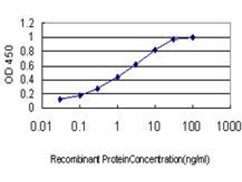 ELISA image for anti-Cullin-Associated and Neddylation-Dissociated 1 (CAND1) (AA 1-100), (partial) antibody (ABIN565932)