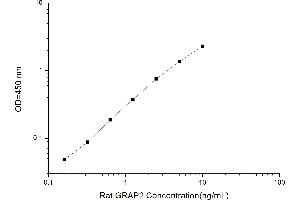 Image no. 1 for GRB2-Related Adaptor Protein 2 (GRAP2) ELISA Kit (ABIN1884549)