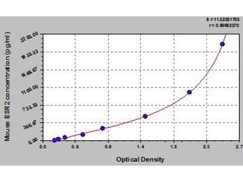 Estrogen Receptor 2 (ER Beta) (ESR2) ELISA Kit