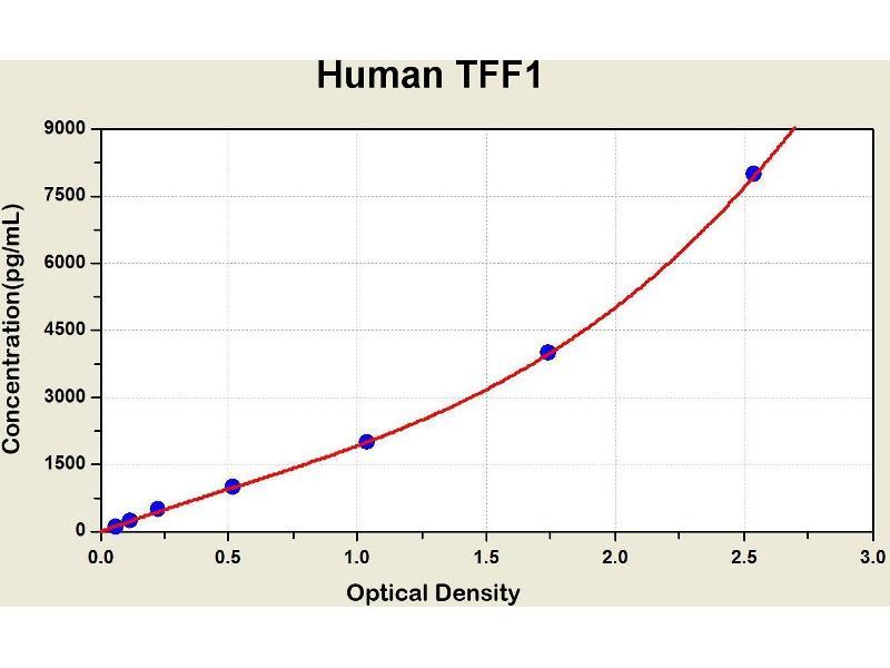 Trefoil Factor 1 (TFF1) ELISA Kit