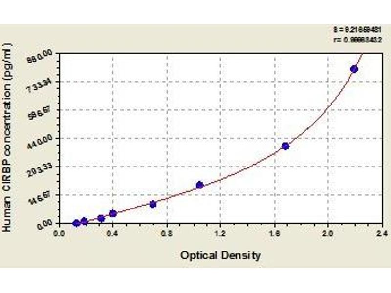 Cold Inducible RNA Binding Protein (CIRBP) ELISA Kit
