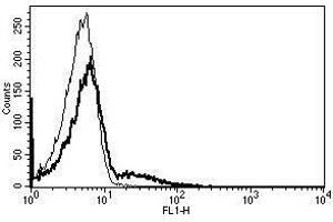 Image no. 1 for anti-Fc Fragment of IgE, Low Affinity II, Receptor For (CD23) (FCER2) antibody (FITC) (ABIN1383841)