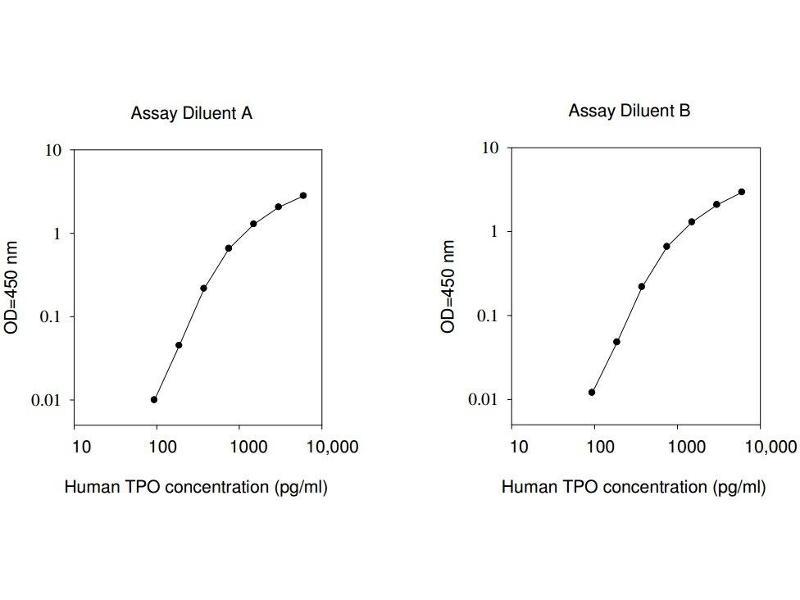 Thrombopoietin (THPO) ELISA Kit
