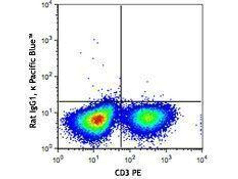 Flow Cytometry (FACS) image for anti-Tumor Necrosis Factor antibody (TNF)  (Pacific Blue) (ABIN2662375)