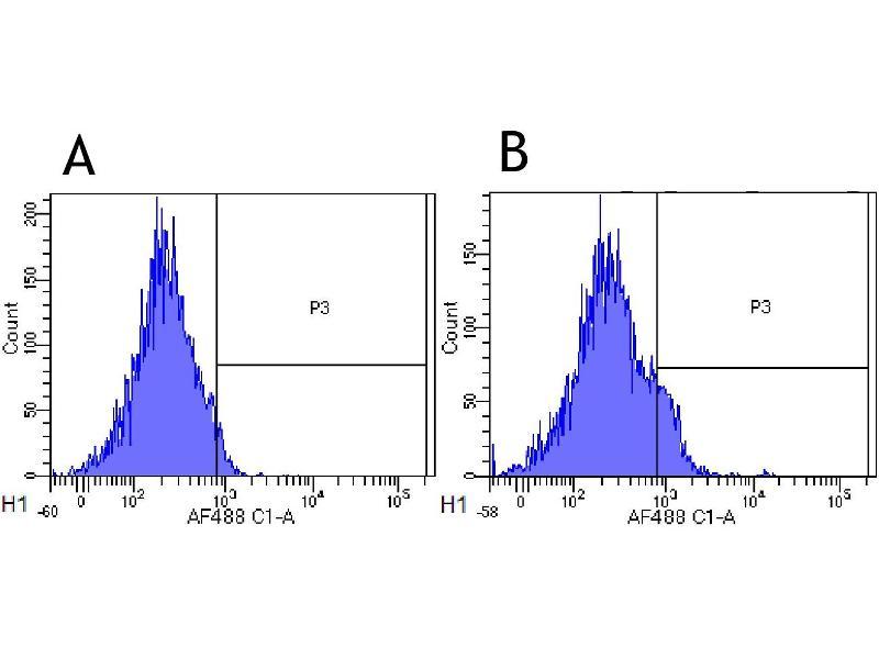 Flow Cytometry (FACS) image for anti-Interleukin 2 Receptor, alpha (IL2RA) antibody (ABIN5668051)
